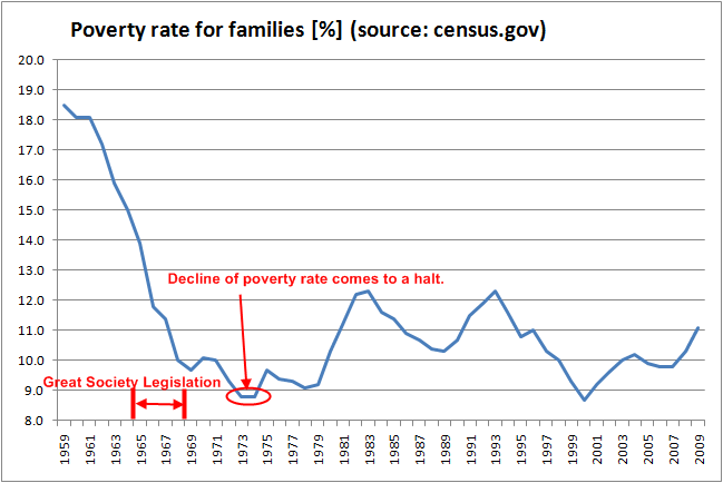 Poverty Rate by Year, U.S.