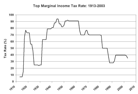 Top Marginal Tax Rate, U.S. (1913-2003)