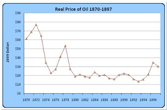 Real Oil Price, 1870-1897